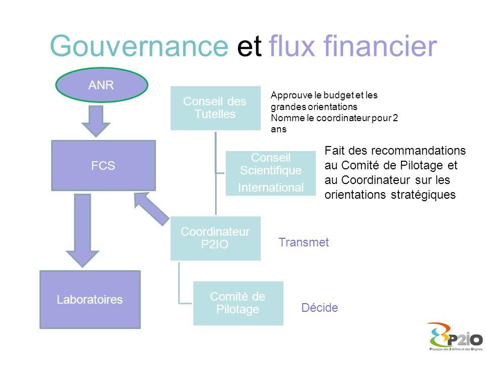 Gouvernance et flux financier Conseil des Tutelles Coordinateur P2IO Comité de Pilotage Conseil Scientifique International FCS Laboratoires ANR Décide