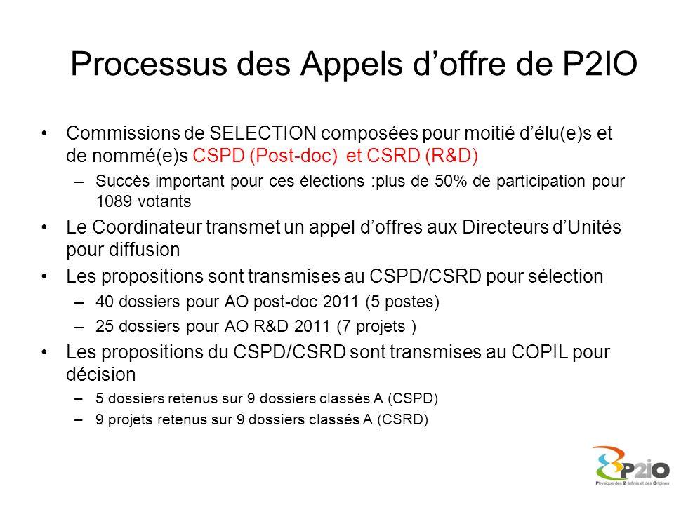 Processus des Appels doffre de P2IO Commissions de SELECTION composées pour moitié délu(e)s et de nommé(e)s CSPD (Post-doc) et CSRD (R&D) –Succès impo