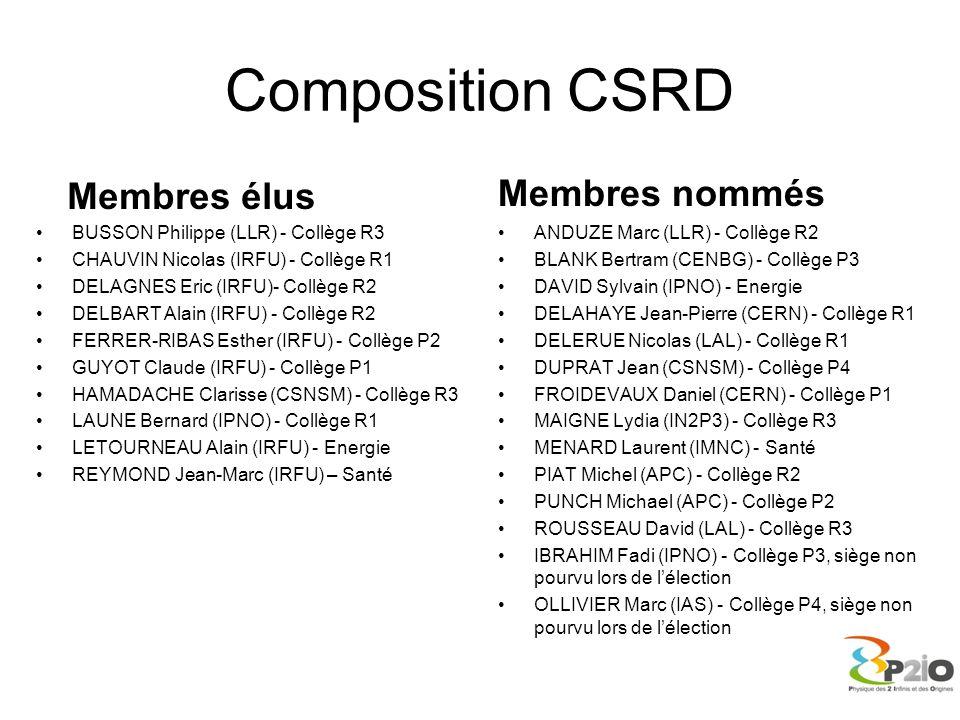 Composition CSRD Membres élus BUSSON Philippe (LLR) - Collège R3 CHAUVIN Nicolas (IRFU) - Collège R1 DELAGNES Eric (IRFU)- Collège R2 DELBART Alain (I
