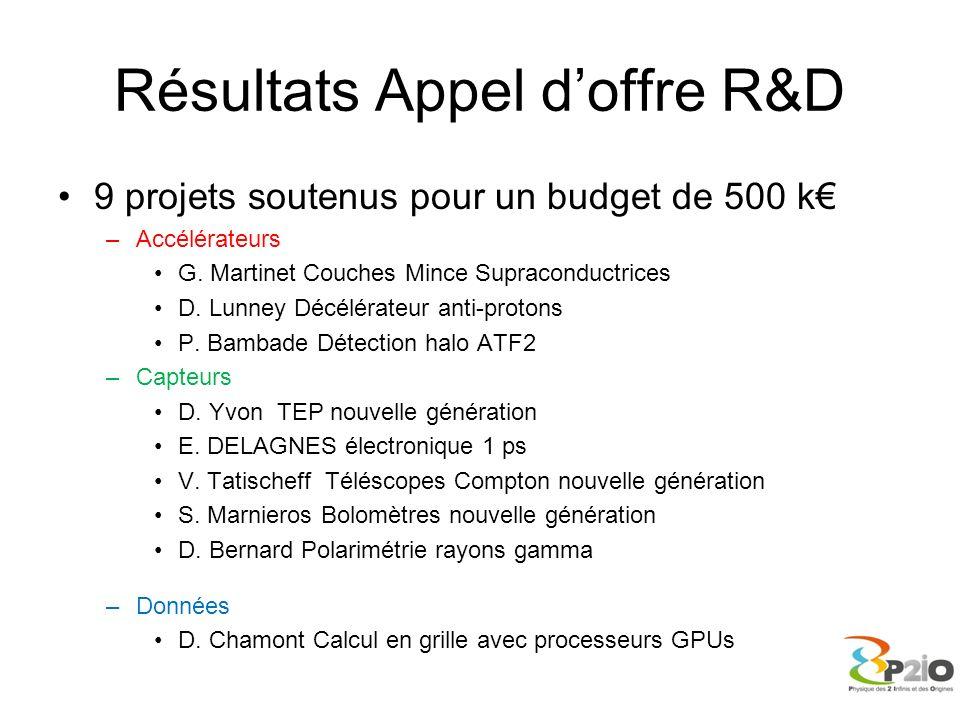 Résultats Appel doffre R&D 9 projets soutenus pour un budget de 500 k –Accélérateurs G. Martinet Couches Mince Supraconductrices D. Lunney Décélérateu