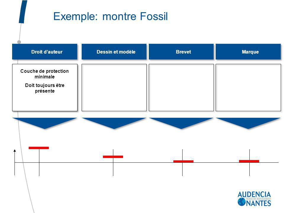 Droit dauteurDessin et modèleBrevetMarque Couche de protection minimale Doit toujours être présente Exemple: montre Fossil