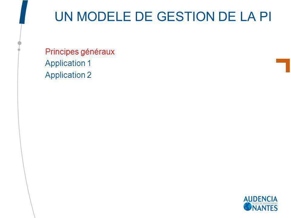 UN MODELE DE GESTION DE LA PI Principes généraux Application 1 Application 2