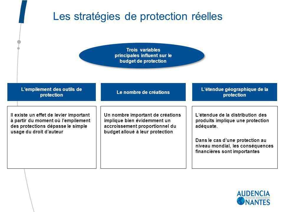 Il existe un effet de levier important à partir du moment où lempilement des protections dépasse le simple usage du droit dauteur Trois variables prin