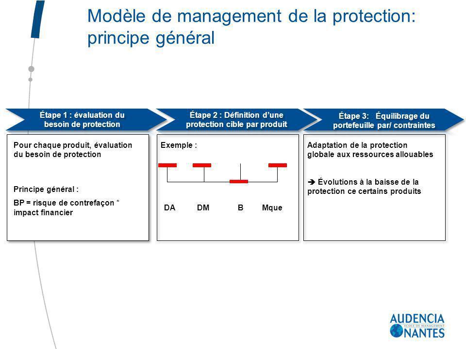 Pour chaque produit, évaluation du besoin de protection Principe général : BP = risque de contrefaçon * impact financier Exemple : DADMBMque Adaptatio