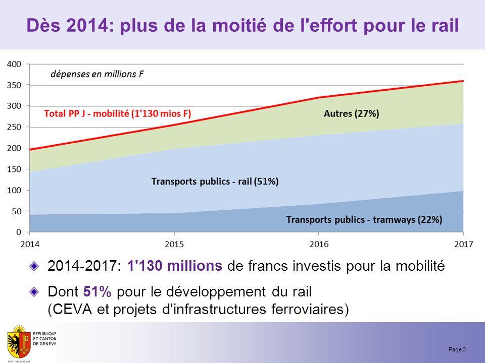 Page 3 Dès 2014: plus de la moitié de l effort pour le rail 2014-2017: 1 130 millions de francs investis pour la mobilité Dont 51% pour le développement du rail (CEVA et projets d infrastructures ferroviaires)