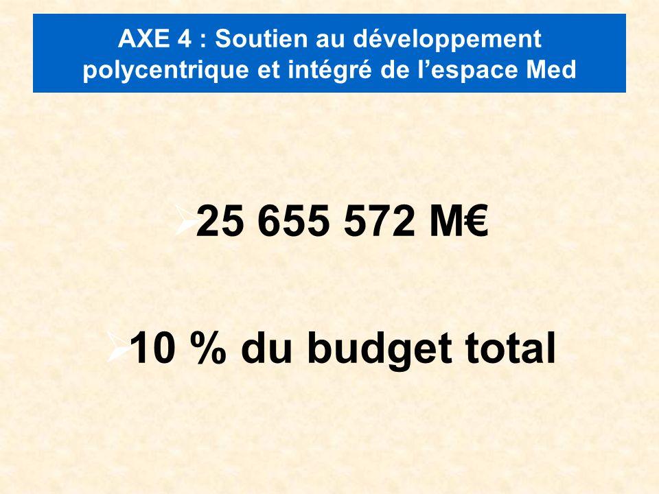 AXE 4 : Soutien au développement polycentrique et intégré de lespace Med 25 655 572 M 10 % du budget total