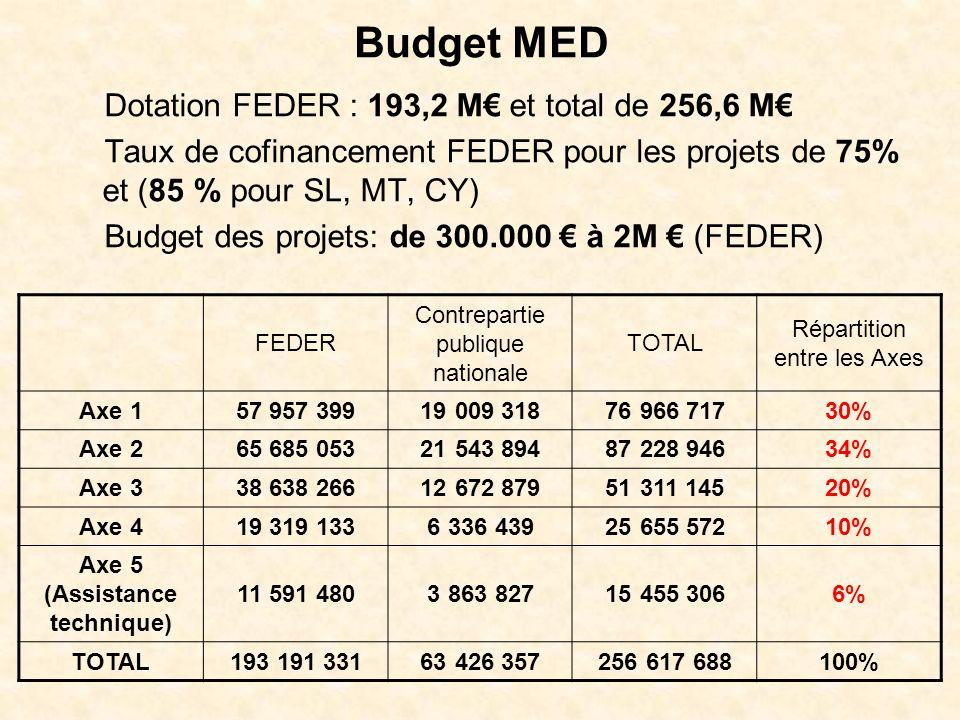 Budget MED Dotation FEDER : 193,2 M et total de 256,6 M Taux de cofinancement FEDER pour les projets de 75% et (85 % pour SL, MT, CY) Budget des projets: de 300.000 à 2M (FEDER) FEDER Contrepartie publique nationale TOTAL Répartition entre les Axes Axe 157 957 399 19 009 31876 966 717 30% Axe 265 685 053 21 543 89487 228 946 34% Axe 338 638 266 12 672 87951 311 145 20% Axe 419 319 133 6 336 43925 655 572 10% Axe 5 (Assistance technique) 11 591 480 3 863 82715 455 306 6% TOTAL193 191 331 63 426 357256 617 688 100%