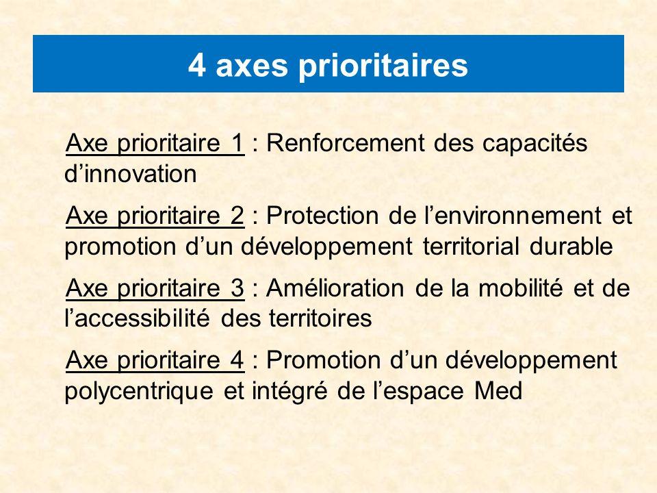 4 axes prioritaires Axe prioritaire 1 : Renforcement des capacités dinnovation Axe prioritaire 2 : Protection de lenvironnement et promotion dun développement territorial durable Axe prioritaire 3 : Amélioration de la mobilité et de laccessibilité des territoires Axe prioritaire 4 : Promotion dun développement polycentrique et intégré de lespace Med