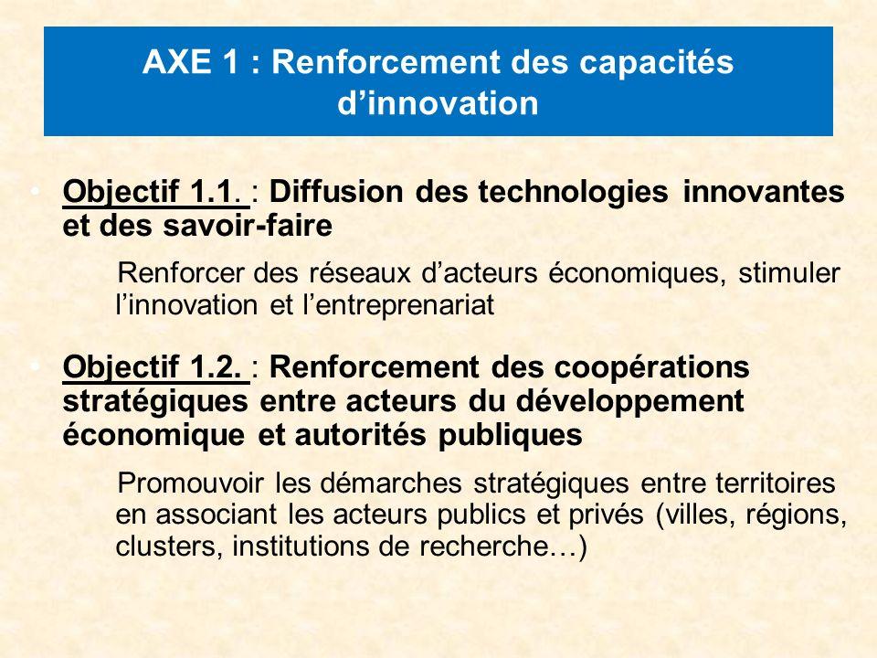 AXE 1 : Renforcement des capacités dinnovation Objectif 1.1.