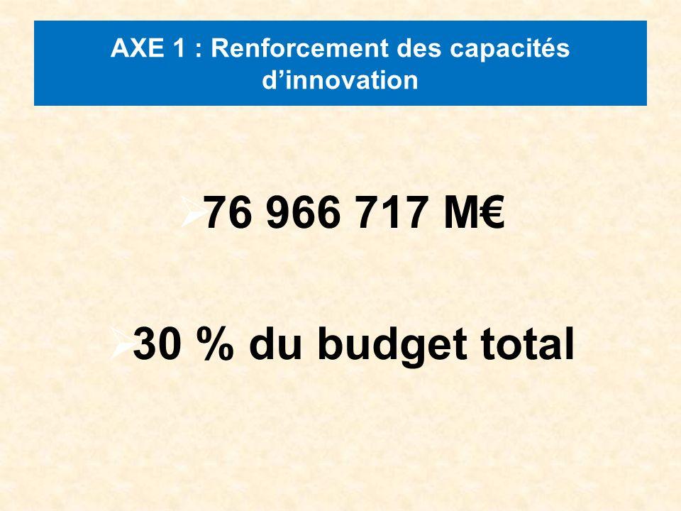 AXE 1 : Renforcement des capacités dinnovation 76 966 717 M 30 % du budget total