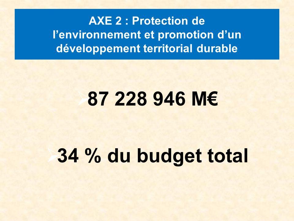 AXE 2 : Protection de lenvironnement et promotion dun développement territorial durable 87 228 946 M 34 % du budget total