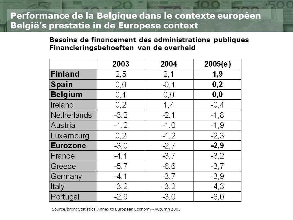 Performance de la Belgique dans le contexte européen Belgiës prestatie in de Europese context Source/bron: Statistical Annex to European Economy - Autumn 2005 Besoins de financement des administrations publiques Financieringsbehoeften van de overheid