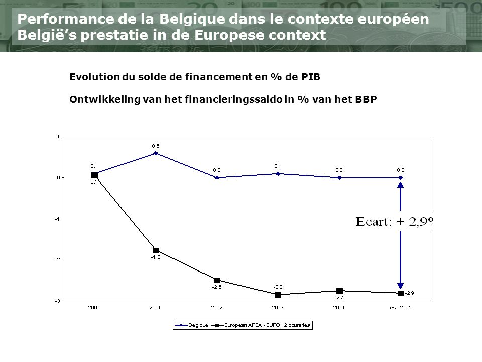 Performance de la Belgique dans le contexte européen Belgiës prestatie in de Europese context Evolution du solde de financement en % de PIB Ontwikkeling van het financieringssaldo in % van het BBP