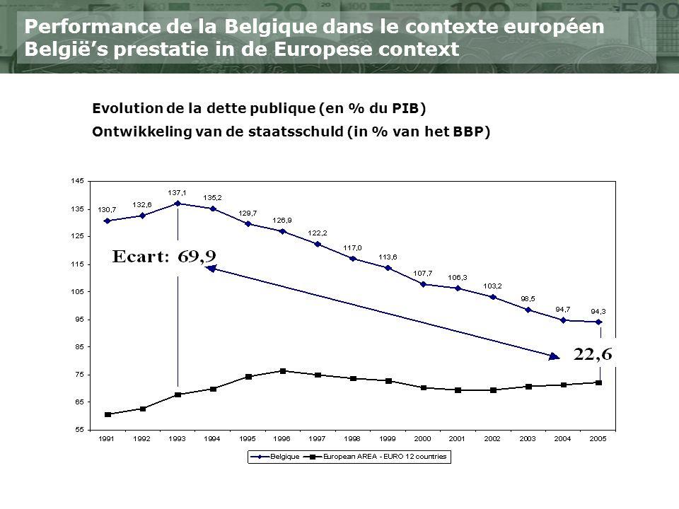 Performance de la Belgique dans le contexte européen Belgiës prestatie in de Europese context Evolution de la dette publique (en % du PIB) Ontwikkeling van de staatsschuld (in % van het BBP)