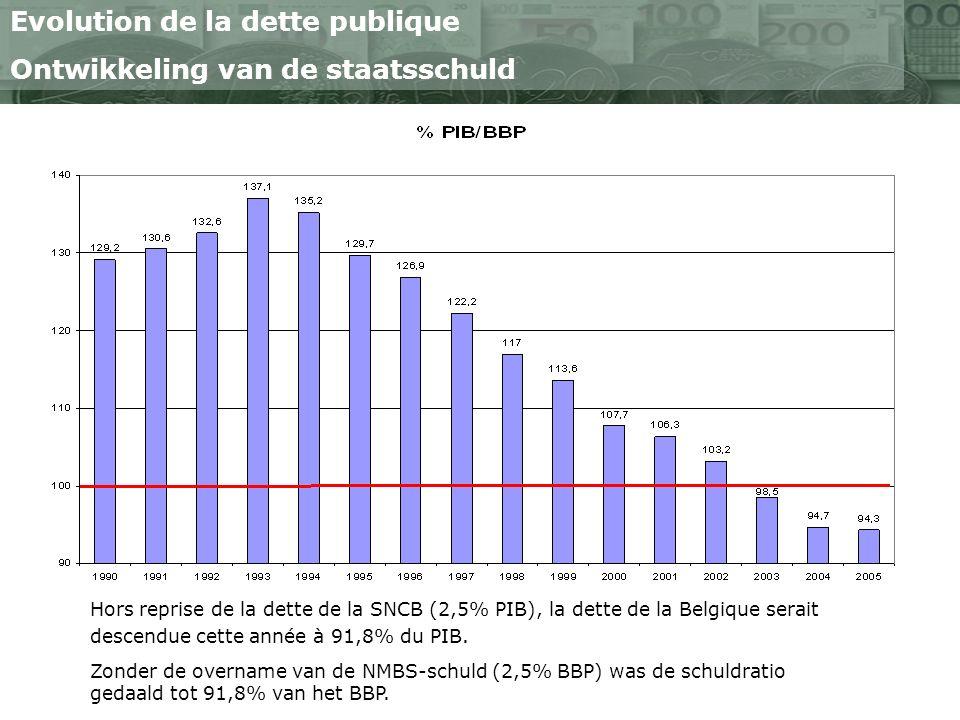 Evolution de la dette publique Ontwikkeling van de staatsschuld Hors reprise de la dette de la SNCB (2,5% PIB), la dette de la Belgique serait descendue cette année à 91,8% du PIB.