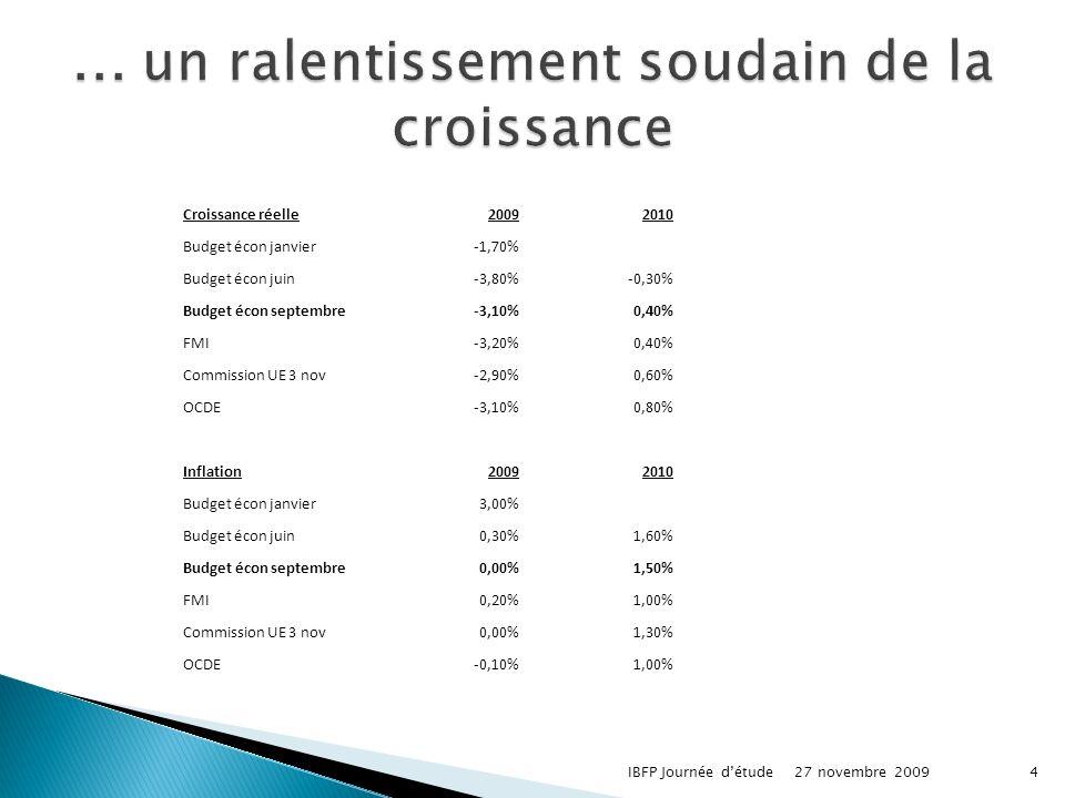 27 novembre 2009IBFP Journée détude4 Croissance réelle20092010 Budget écon janvier-1,70% Budget écon juin-3,80%-0,30% Budget écon septembre-3,10%0,40% FMI-3,20%0,40% Commission UE 3 nov-2,90%0,60% OCDE-3,10%0,80% Inflation20092010 Budget écon janvier3,00% Budget écon juin0,30%1,60% Budget écon septembre0,00%1,50% FMI0,20%1,00% Commission UE 3 nov0,00%1,30% OCDE-0,10%1,00%