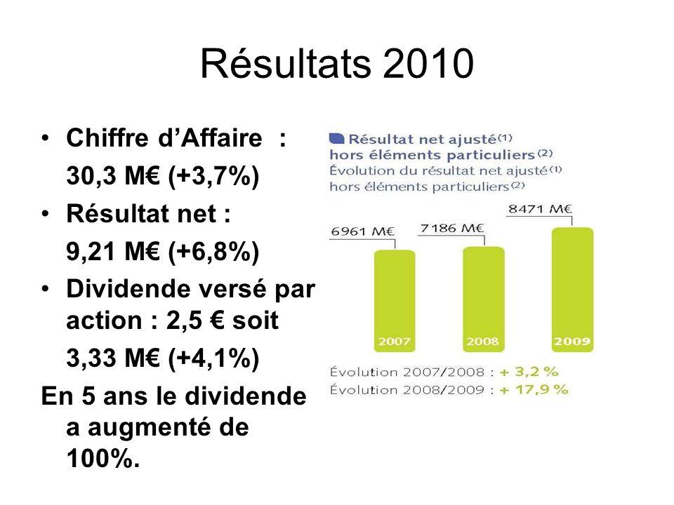 Actionnaires : prévisions 2011 Lors de lAG des actionnaires du 6 mai, le conseil dadministration a annoncé : « quel que soit le résultat économique de 2011, la direction sengageait à verser un dividende aux actionnaires égal ou supérieur à celui versé pour les résultats de 2010 ».