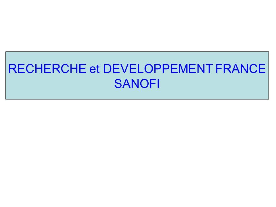 SANOFI - Effectif FRANCE total et CDI R&D Eff Total R & D CDI R & D Entre Mars 2010 et Avril 2011, Sanofi R&D France a perdu 1109 postes ( soit 18% des effectifs sur cette période) dans des activités à haute valeur ajoutée - Recherche et Développement – malgré un bénéfice de plus de 9,2 milliards deuro.