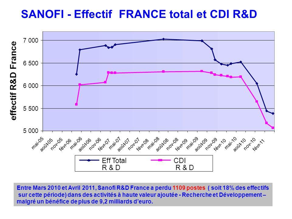 Sanofi R&D France devenir des sites 4 sites ont fermé en 2010-2011 : –Bagneux –Rueil –Labege –Evry 1 site vendu : –Porcheville Il reste en tout 5 sites de R&D en France, avec quel avenir ?