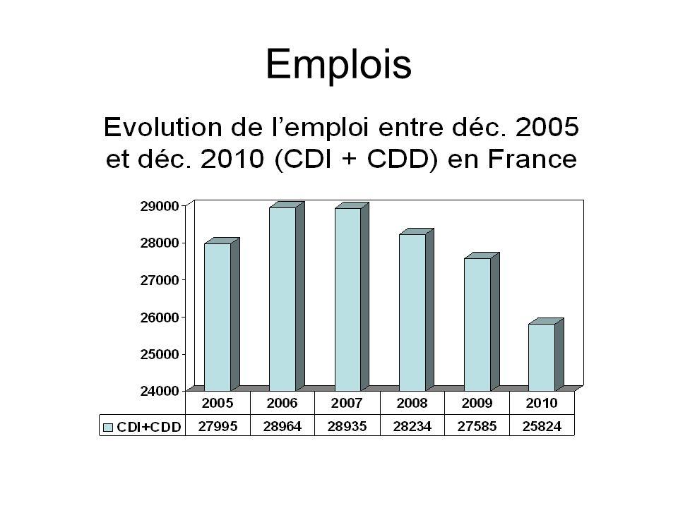 LEMPLOI : la chute samplifie 2007 2008 2009 2010 En 3 ans Effectifs en France à fin déc 28616 28234 27585 25824 -2792 (CDI + CDD) Fonctions centrales 2617 2540 2447 2064 -553 Promotion 3902 3771 3356 3053 -849 Prod.