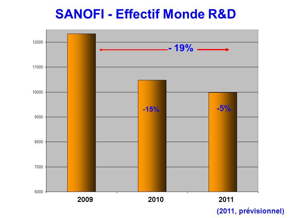 SANOFI - Dépenses R&D Monde (source CCE - 2011, prévisionnel) Diminution constante des dépenses en R&D depuis 2008.