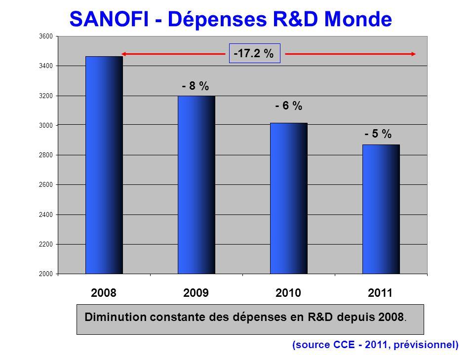 SANOFI - Evolution des Dépenses R&D Monde de 2008 à 2011 (source CCE, 2011 prévisionnel) A une diminution du budget de Recherche et de Développement, il faut ajouter une évolution des budgets interne /Externe en faveur de lexterne.