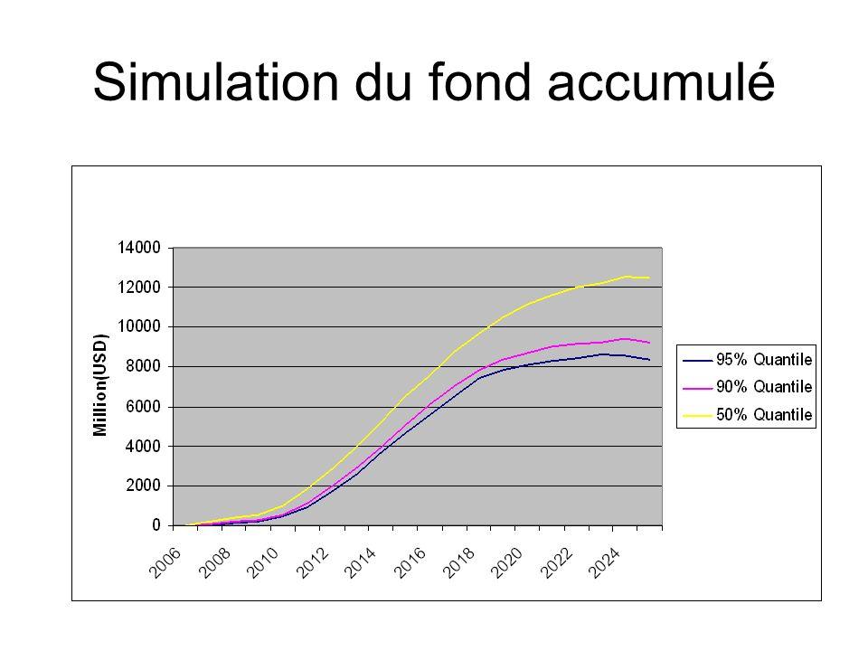 Simulation du fond accumulé