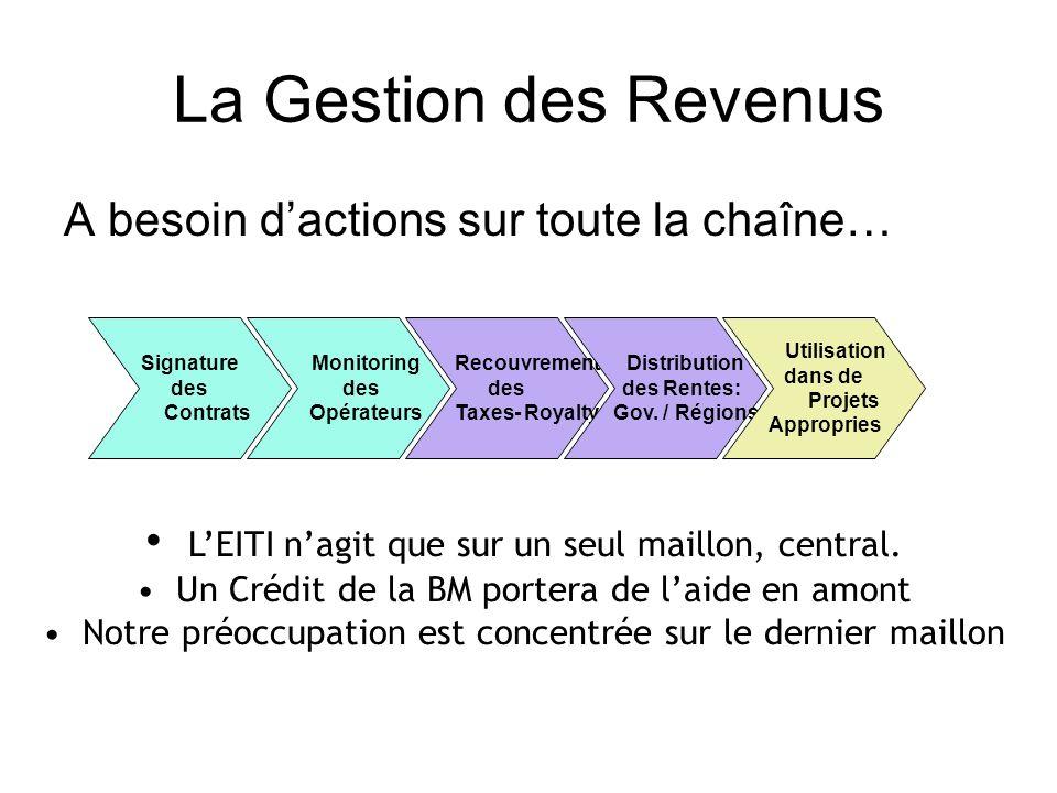 La Gestion des Revenus A besoin dactions sur toute la chaîne… Signature des Contrats Monitoring des Opérateurs Recouvrement des Taxes- Royalty Distribution des Rentes: Gov.