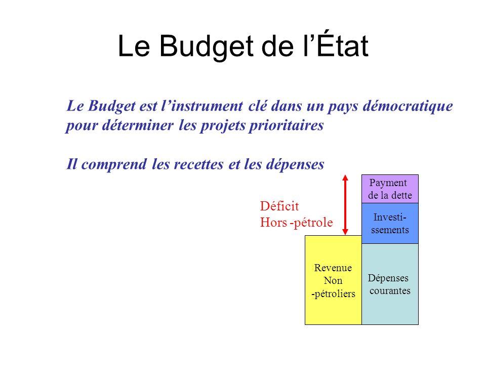 Le Budget de lÉtat Revenue Non -pétroliers Dépenses courantes Investi- ssements Payment de la dette Déficit Hors -pétrole Le Budget est linstrument clé dans un pays démocratique pour déterminer les projets prioritaires Il comprend les recettes et les dépenses