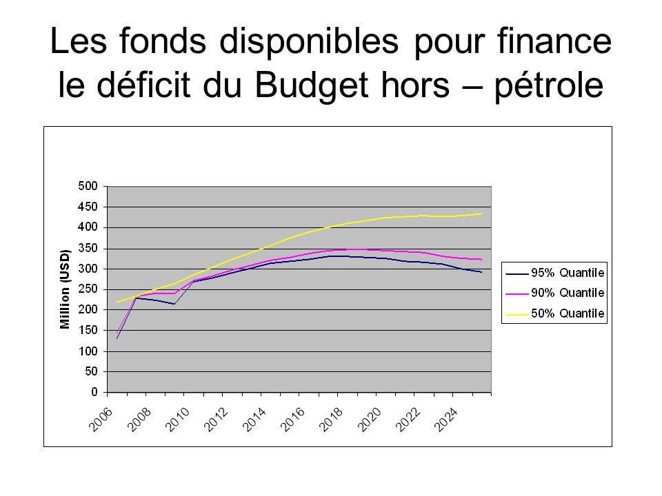Les fonds disponibles pour finance le déficit du Budget hors – pétrole