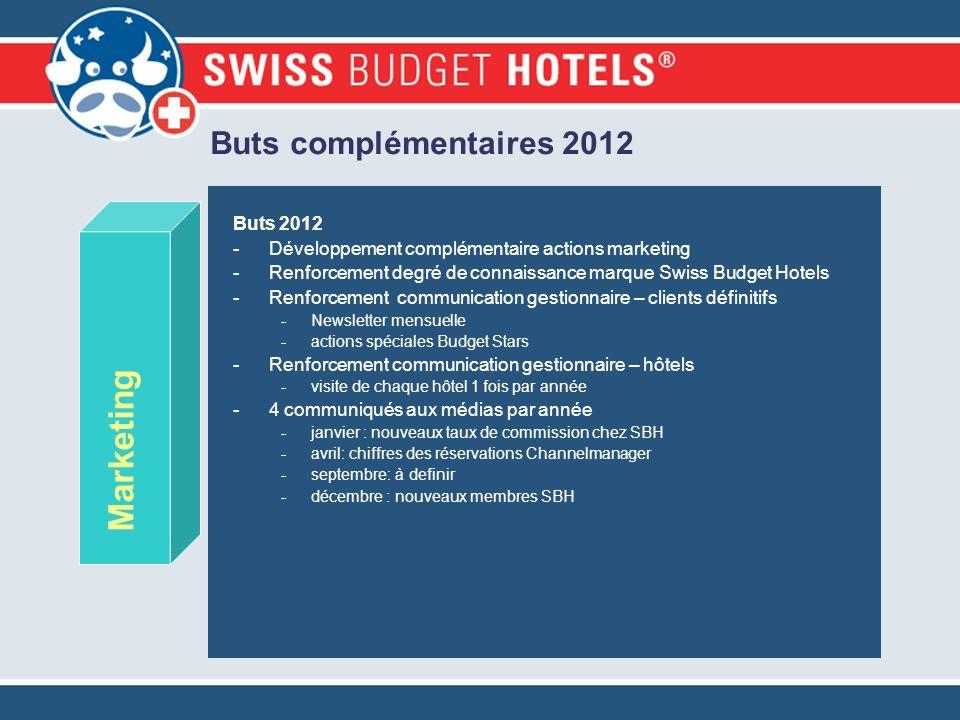 Buts complémentaires 2012 Marketing Buts 2012 -Développement complémentaire actions marketing -Renforcement degré de connaissance marque Swiss Budget
