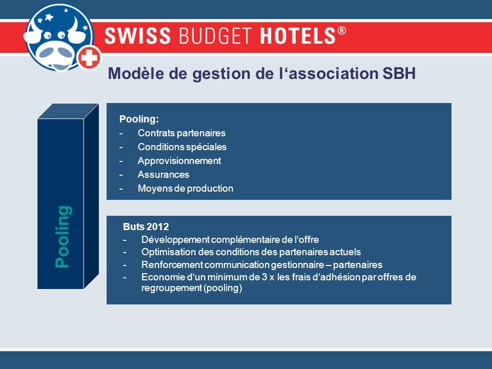 Modèle de gestion de lassociation SBH Pooling: -Contrats partenaires -Conditions spéciales -Approvisionnement -Assurances -Moyens de production Poolin