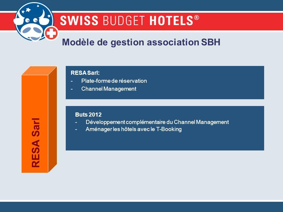 Modèle de gestion association SBH RESA Sarl: -Plate-forme de réservation -Channel Management RESA Sarl Buts 2012 -Développement complémentaire du Chan
