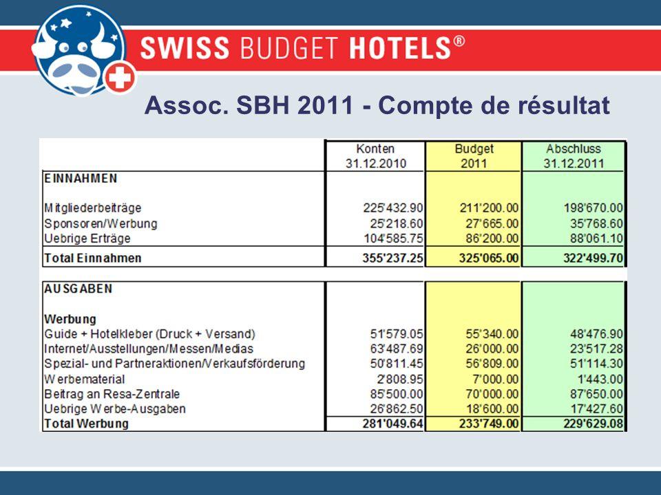Assoc. SBH 2011 - Compte de résultat