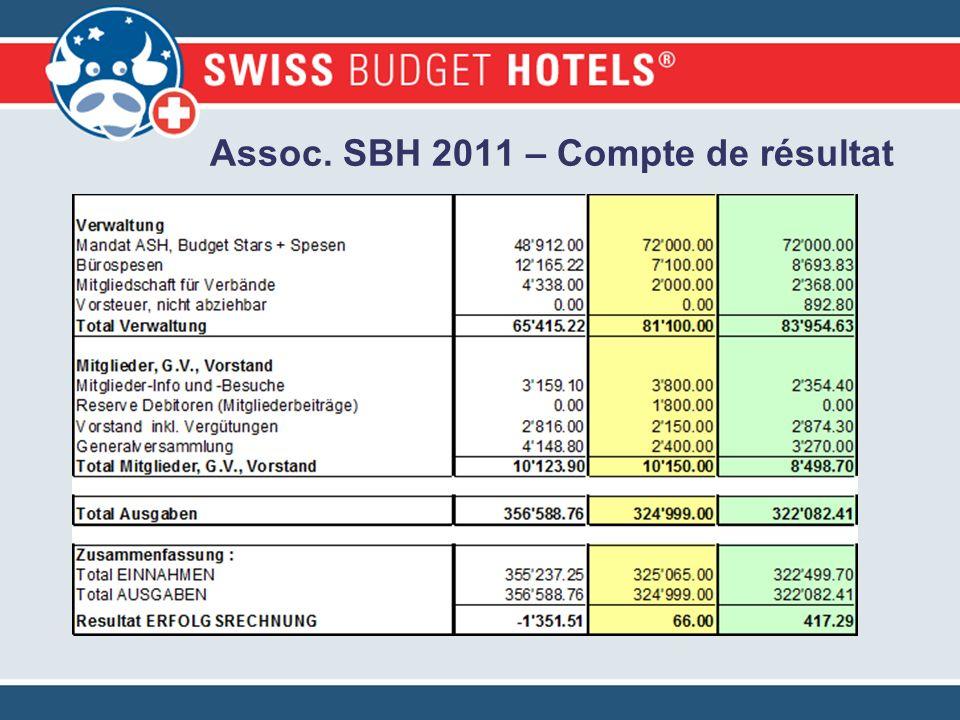 Assoc. SBH 2011 – Compte de résultat