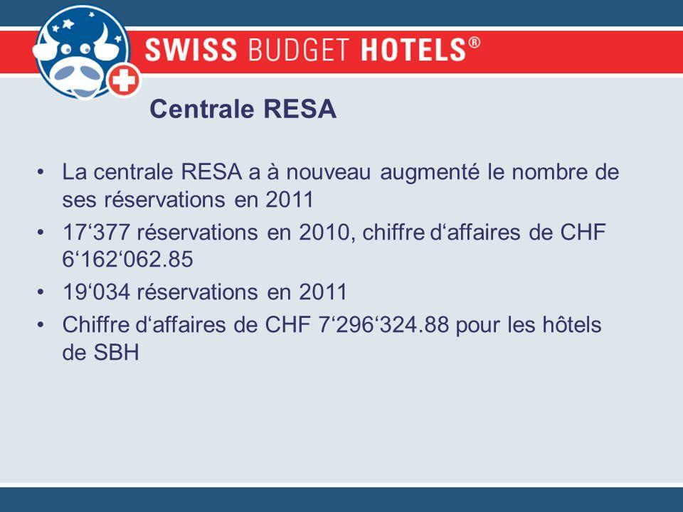 Centrale RESA La centrale RESA a à nouveau augmenté le nombre de ses réservations en 2011 17377 réservations en 2010, chiffre daffaires de CHF 6162062