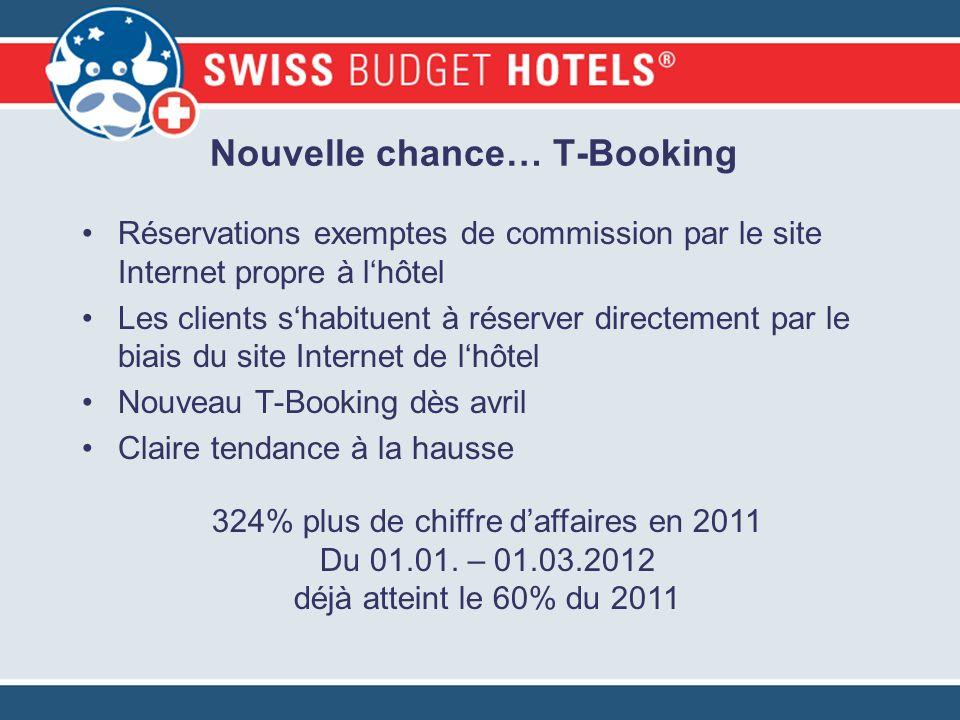 Nouvelle chance… T-Booking Réservations exemptes de commission par le site Internet propre à lhôtel Les clients shabituent à réserver directement par