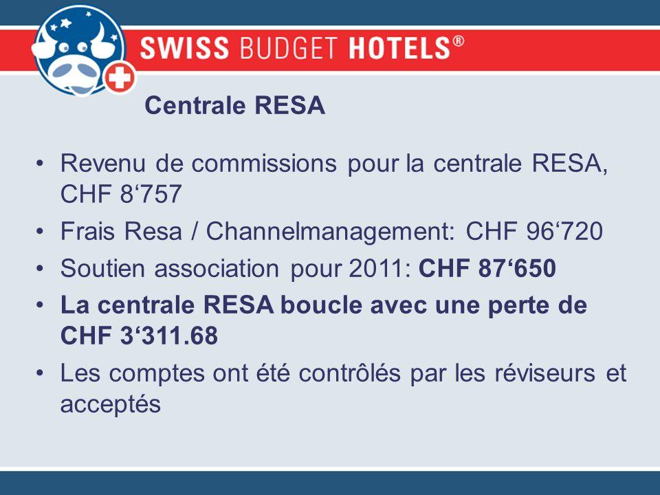 Centrale RESA Revenu de commissions pour la centrale RESA, CHF 8757 Frais Resa / Channelmanagement: CHF 96720 Soutien association pour 2011: CHF 87650