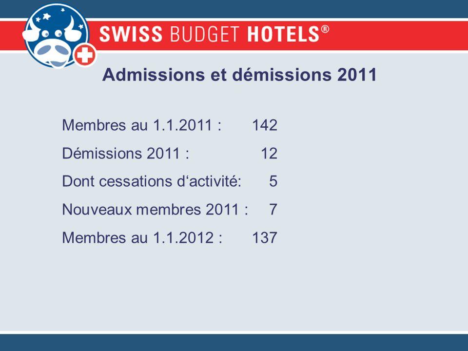 Admissions et démissions 2011 Membres au 1.1.2011 : 142 Démissions 2011 : 12 Dont cessations dactivité: 5 Nouveaux membres 2011 :7 Membres au 1.1.2012