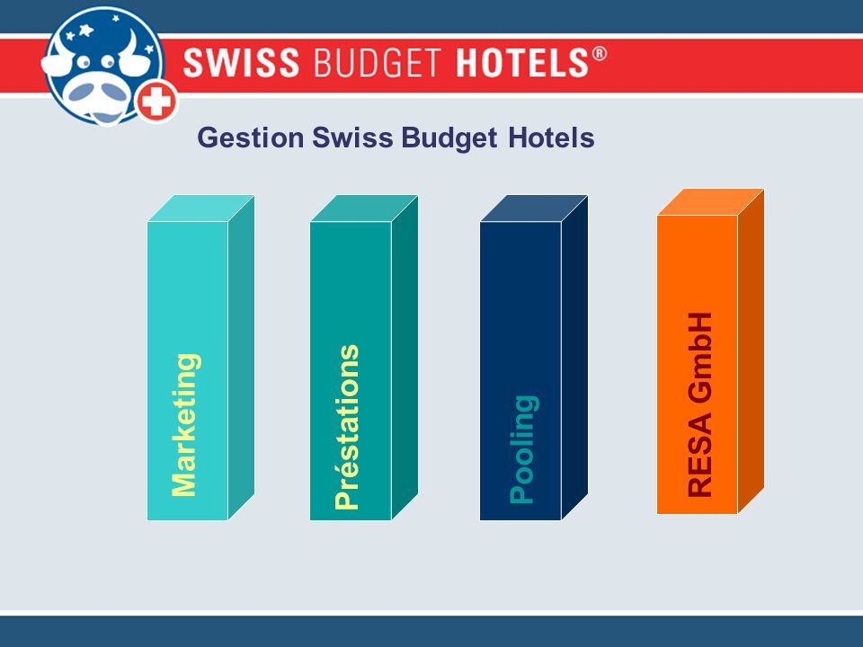 Gestion Swiss Budget Hotels Préstations Pooling RESA GmbH Marketing