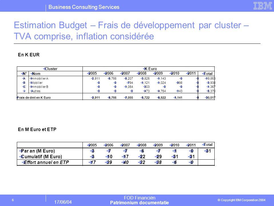 Business Consulting Services © Copyright IBM Corporation 2004 FOD Financiën Patrimonium documentatie 17/06/04 6 Estimation Budget – Frais de développe