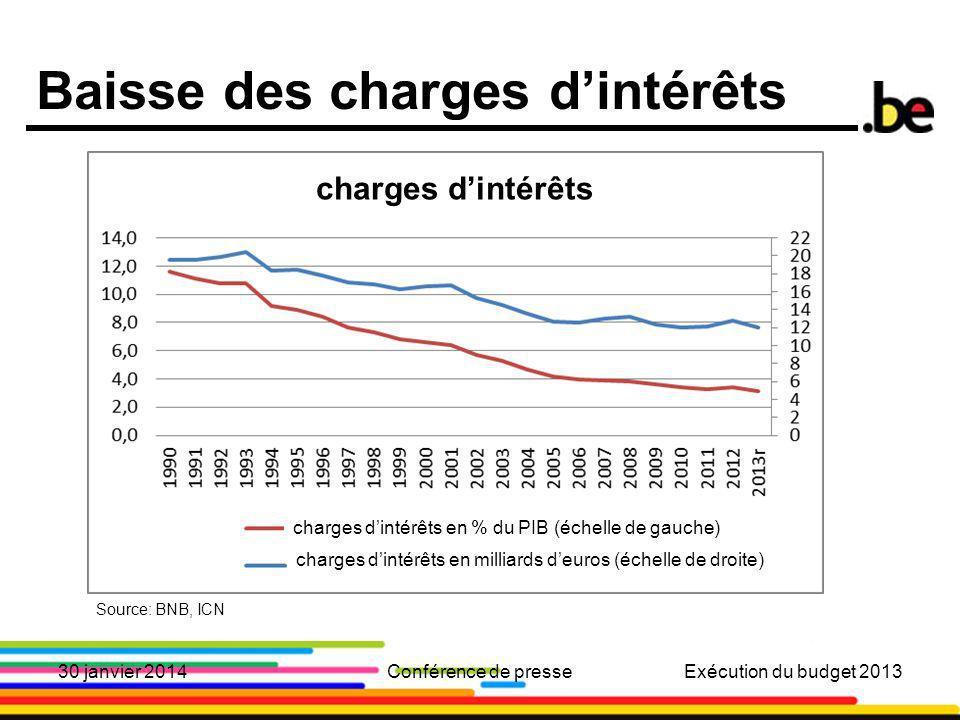 10 Baisse des charges dintérêts Source: BNB, ICN 30 janvier 2014Conférence de presseExécution du budget 2013 charges dintérêts charges dintérêts en % du PIB (échelle de gauche) charges dintérêts en milliards deuros (échelle de droite)