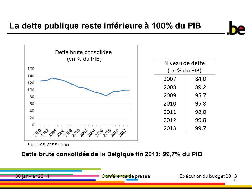 6 La dette publique reste inférieure à 100% du PIB 6 Niveau de dette (en % du PIB) 200784,0 200889,2 200995,7 201095,8 201198,0 201299,8 201399,7 Dette brute consolidée de la Belgique fin 2013: 99,7% du PIB Source: CE, SPF Finances 30 janvier 2014Conférence de presseExécution du budget 2013 Dette brute consolidée (en % du PIB)