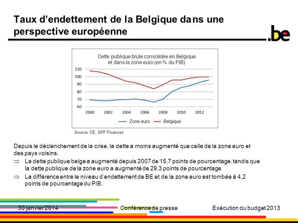 7 Taux dendettement de la Belgique dans une perspective européenne Depuis le déclenchement de la crise, la dette a moins augmenté que celle de la zone euro et des pays voisins.