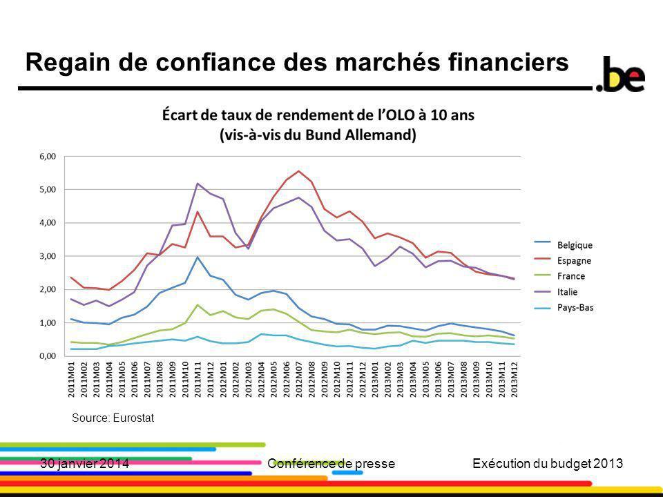 9 Regain de confiance des marchés financiers Source: Eurostat 30 janvier 2014Conférence de presseExécution du budget 2013