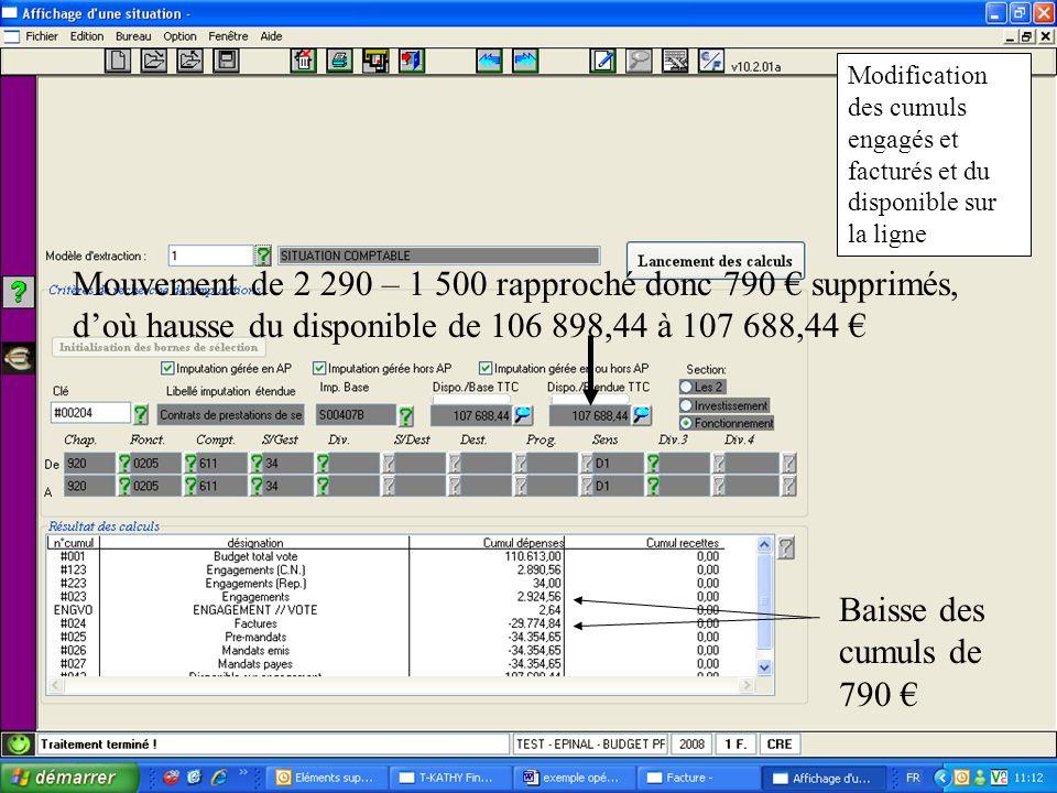 Modification des cumuls engagés et facturés et du disponible sur la ligne Mouvement de 2 290 – 1 500 rapproché donc 790 supprimés, doù hausse du disponible de 106 898,44 à 107 688,44 Baisse des cumuls de 790