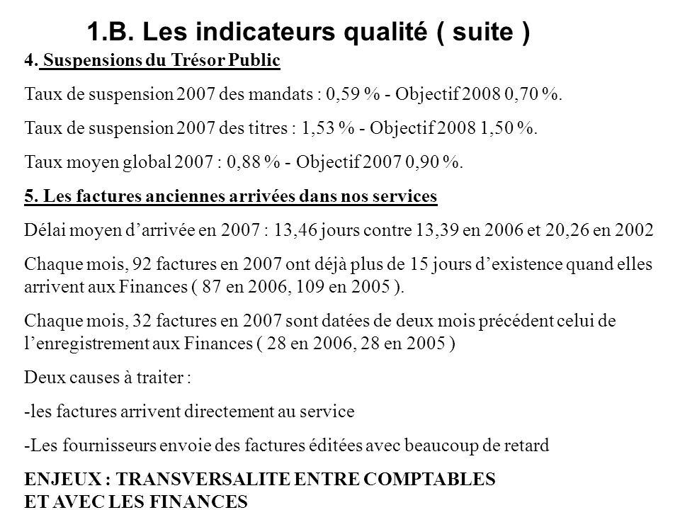 1.B. Les indicateurs qualité ( suite ) 4.
