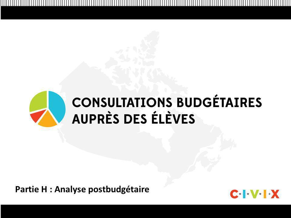 Partie H : Analyse postbudgétaire