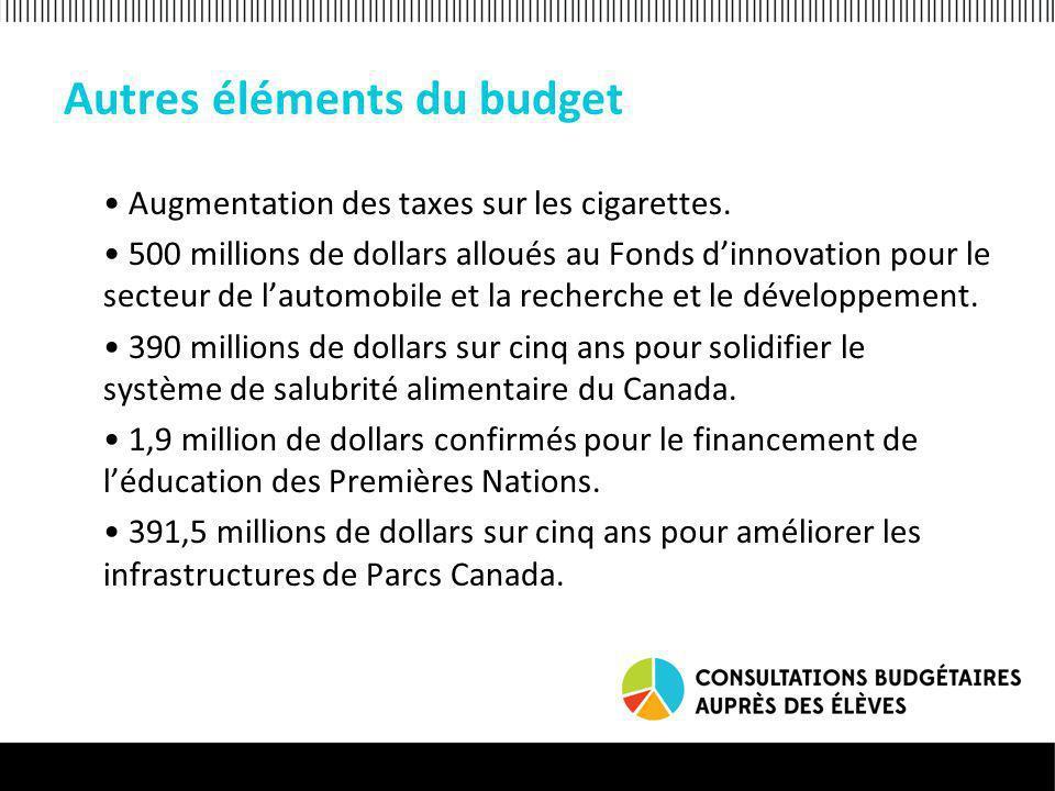Autres éléments du budget Augmentation des taxes sur les cigarettes.