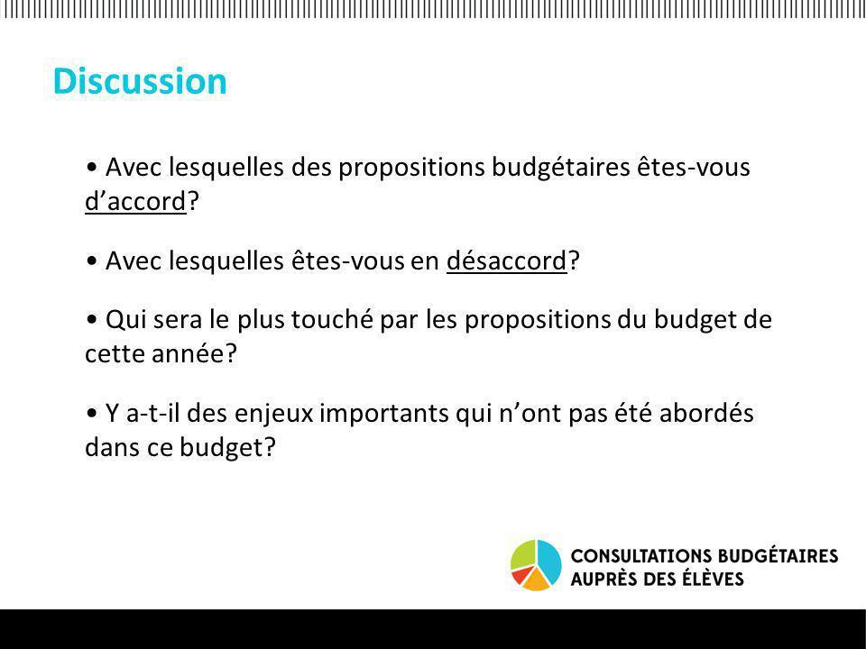 Discussion Avec lesquelles des propositions budgétaires êtes-vous daccord.